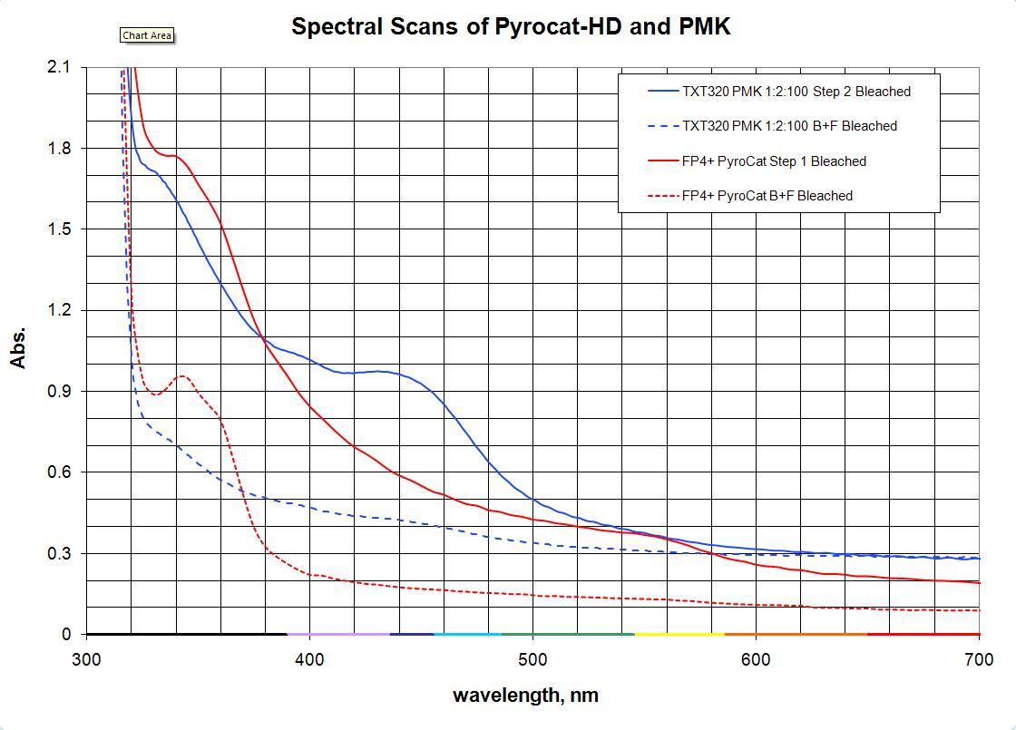 Pyrocat-HD_vs_PMK_Stain_Graph2
